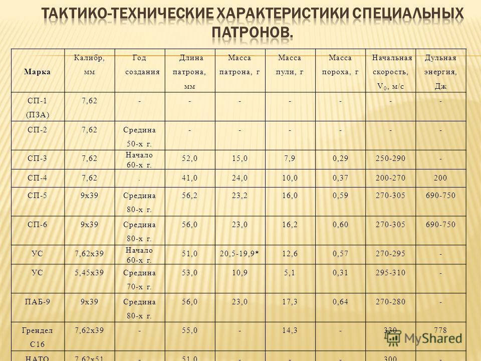 Марка Калибр, мм Год создания Длина патрона, мм Масса патрона, г Масса пули, г Масса пороха, г Начальная скорость, V 0, м/с Дульная энергия, Дж СП-1 (ПЗА) 7,62------- СП-27,62 Средина 50-х г. ------ СП-37,62 Начало 60-х г. 52,015,07,90,29250-290- СП-