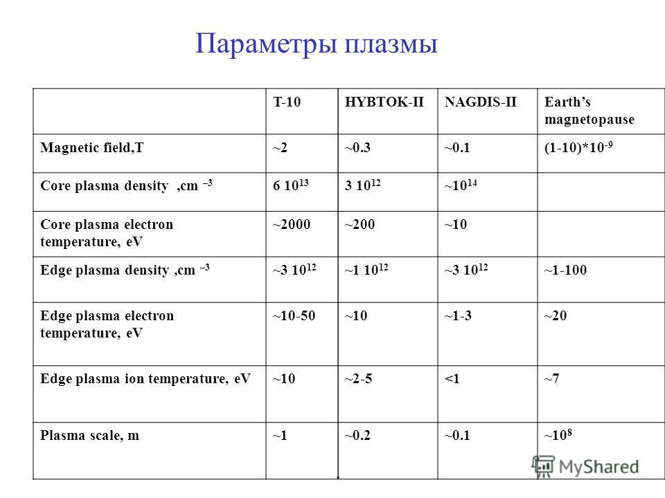 Параметры плазмы T-10HYBTOK-IINAGDIS-IIEarths magnetopause Magnetic field,T~2~0.3~0.1(1-10)*10 -9 Core plasma density,cm –3 6 10 13 3 10 12 ~10 14 Core plasma electron temperature, eV ~2000~200~10 Edge plasma density,cm –3 ~3 10 12 ~1 10 12 ~3 10 12
