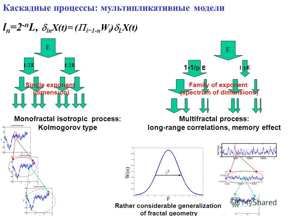 Каскадные процессы: мультипликативные модели l n =2 -n L, ln X(t)= ( i=1-n W i ) L X(t) E 1-1/ p E 1/pE E 1/2E Monofractal isotropic process: Kolmogorov type Multifractal process: long-range correlations, memory effect Rather considerable generalizat