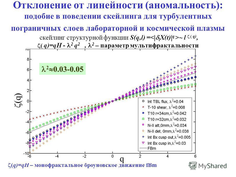 Отклонение от линейности (аномальность): подобие в поведении скейлинга для турбулентных пограничных слоев лабораторной и космической плазмы скейлинг структурной функции S(q,l) = ~ l ( q), ( q)=qH - 2 q 2, 2 – параметр мультифрактальности (q)=qH – мон