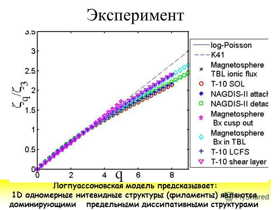 Эксперимент Логпуассоновская модель предсказывает: 1D одномерные нитевидные структуры (филаменты) являются доминирующими предельными диссипативными структурами