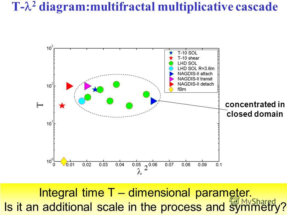 T- 2 diagram:multifractal multiplicative cascade Integral time T – dimensional parameter. Is it an additional scale in the process and symmetry? concentrated in closed domain