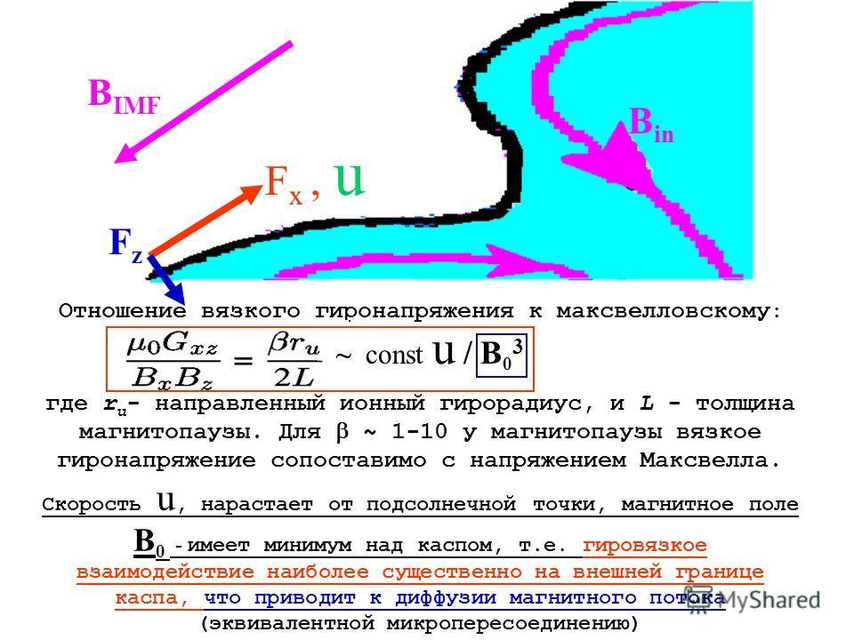 Отношение вязкого гиронапряжения к максвелловскому : ~ const u / B 0 3 где r u - направленный ионный гирорадиус, и L - толщина магнитопаузы. Для ~ 1-10 у магнитопаузы вязкое гиронапряжение сопоставимо с напряжением Максвелла. Скорость u, нарастает от