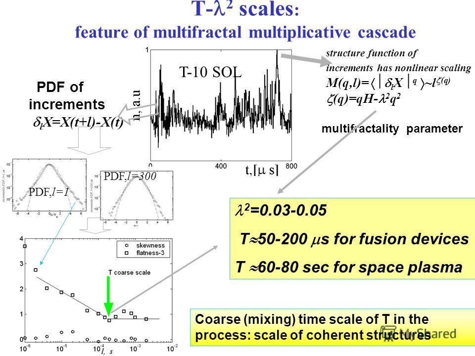 Coarse (mixing) time scale of T in the process: scale of coherent structures PDF of increments l X=X(t+l)-X(t) structure function of increments has nonlinear scaling M(q,l)= l X q ~l (q) (q)=qH- 2 q 2 multifractality parameter PDF,l=1 2 =0.03-0.05 T