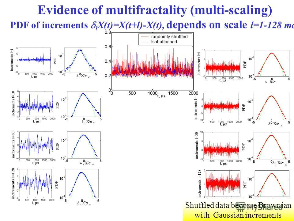 Shuffled data become Brownian with Gaussian increments Evidence of multifractality (multi-scaling) PDF of increments l X(t)=X(t+l)-X(t), depends on scale l=1-128 mcs
