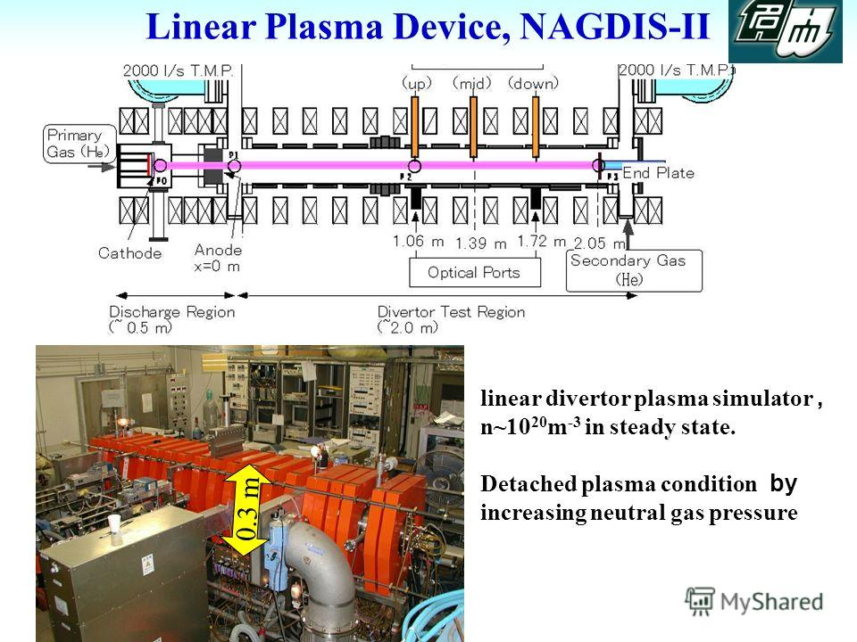 Linear Plasma Device, NAGDIS-II 0.3 m linear divertor plasma simulator, n~10 20 m -3 in steady state. Detached plasma condition by increasing neutral gas pressure