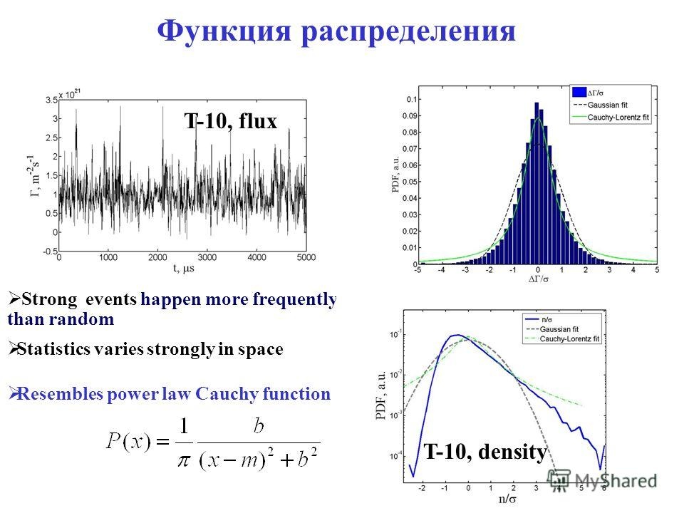 Функция распределения Strong events happen more frequently than random Statistics varies strongly in space Resembles power law Cauchy function T-10, density T-10, flux