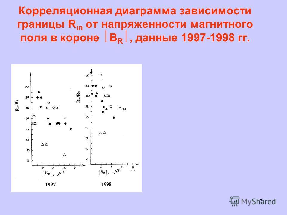 7 Корреляционная диаграмма зависимости границы R in от напряженности магнитного поля в короне B R, данные 1997-1998 гг.