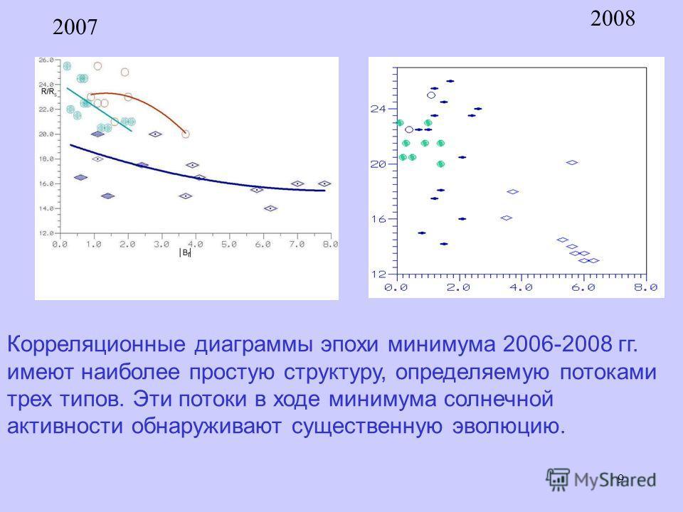 9 2007 2008 Корреляционные диаграммы эпохи минимума 2006-2008 гг. имеют наиболее простую структуру, определяемую потоками трех типов. Эти потоки в ходе минимума солнечной активности обнаруживают существенную эволюцию.