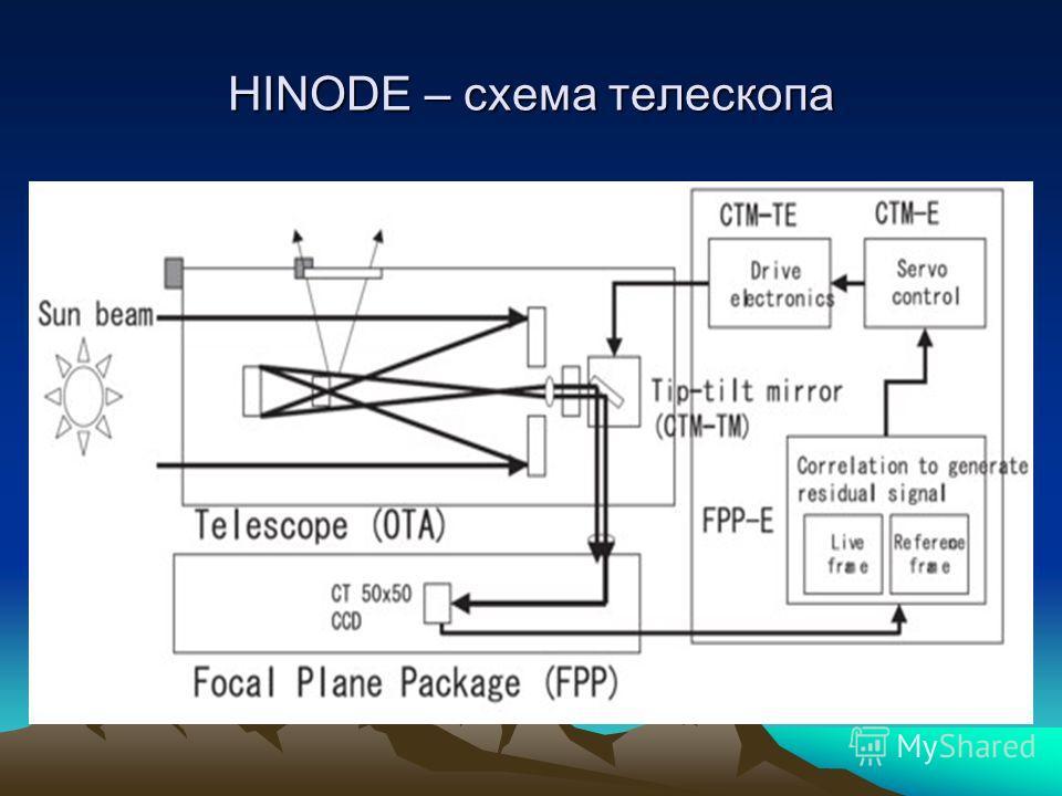 HINODE – схема телескопа