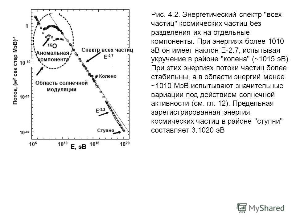 Рис. 4.2. Энергетический спектр