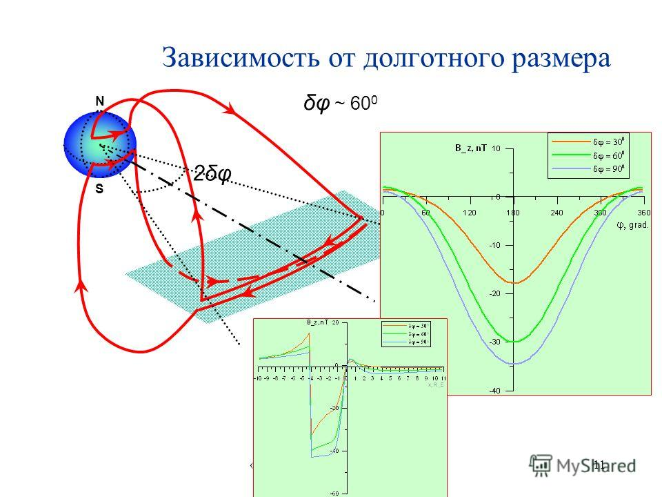 «Физика плазмы в солнечной системе» ИКИ 2009 11 N S 2δφ δφ ~ 60 0 Зависимость от долготного размера