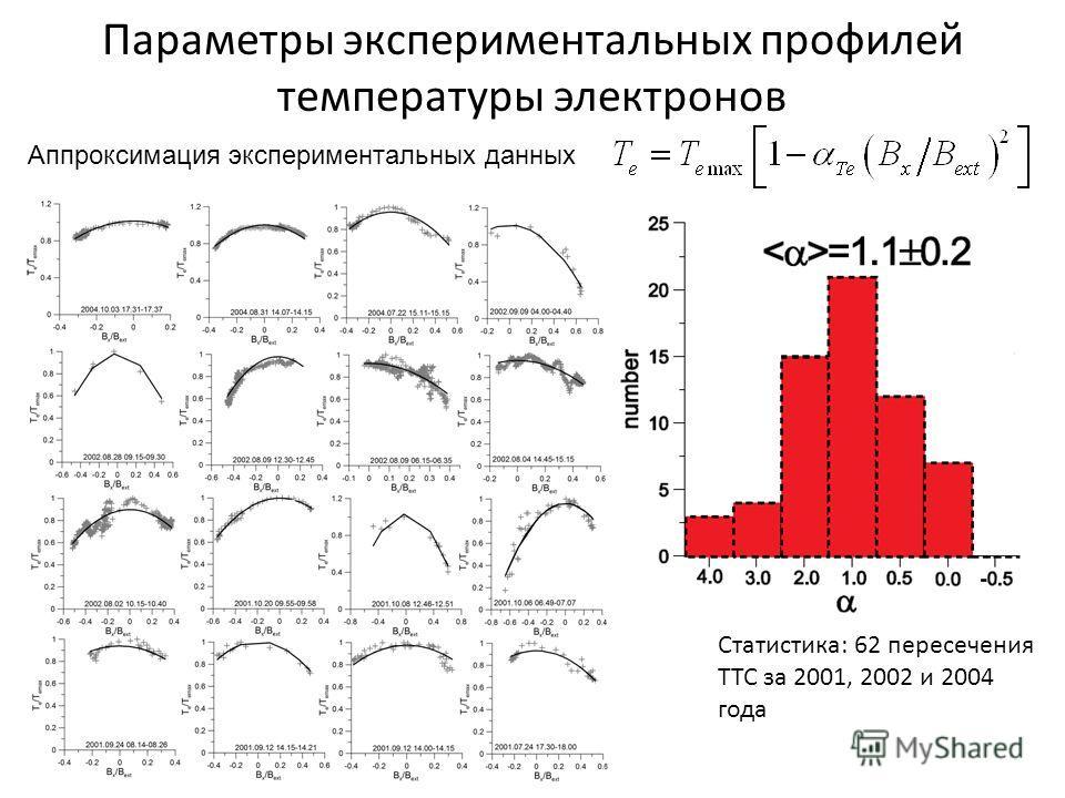 Параметры экспериментальных профилей температуры электронов Статистика: 62 пересечения ТТС за 2001, 2002 и 2004 года Аппроксимация экспериментальных данных