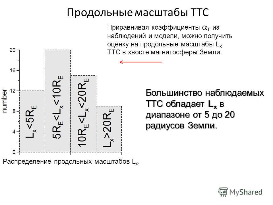 Продольные масштабы ТТС Распределение продольных масштабов L x. Большинство наблюдаемых ТТС обладает L x в диапазоне от 5 до 20 радиусов Земли. Приравнивая коэффициенты T из наблюдений и модели, можно получить оценку на продольные масштабы L x ТТС в