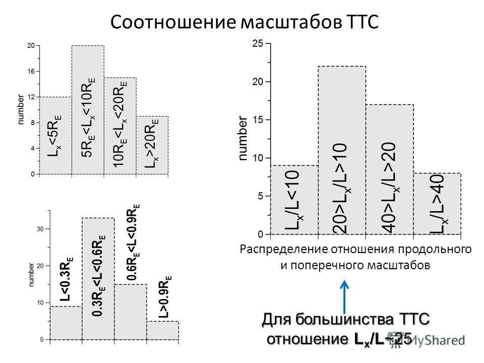 Соотношение масштабов ТТС Распределение отношения продольного и поперечного масштабов Для большинства ТТС отношение L x /L~25 отношение L x /L~25