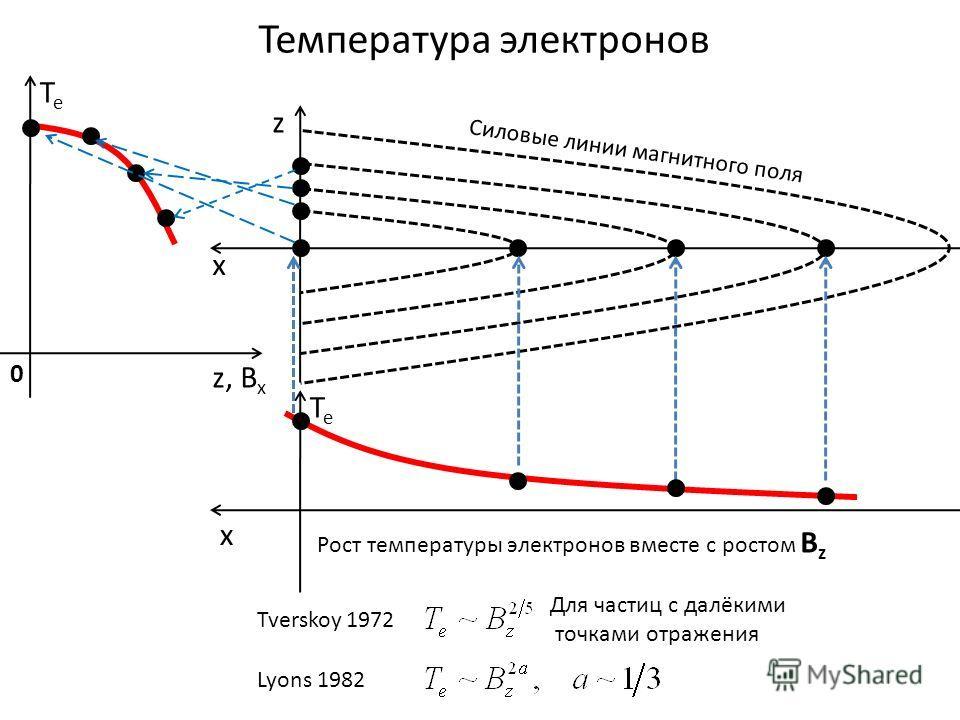 Температура электронов Рост температуры электронов вместе с ростом B z z x Силовые линии магнитного поля z, B x TeTe 0 TeTe x Lyons 1982 Tverskoy 1972 Для частиц с далёкими точками отражения