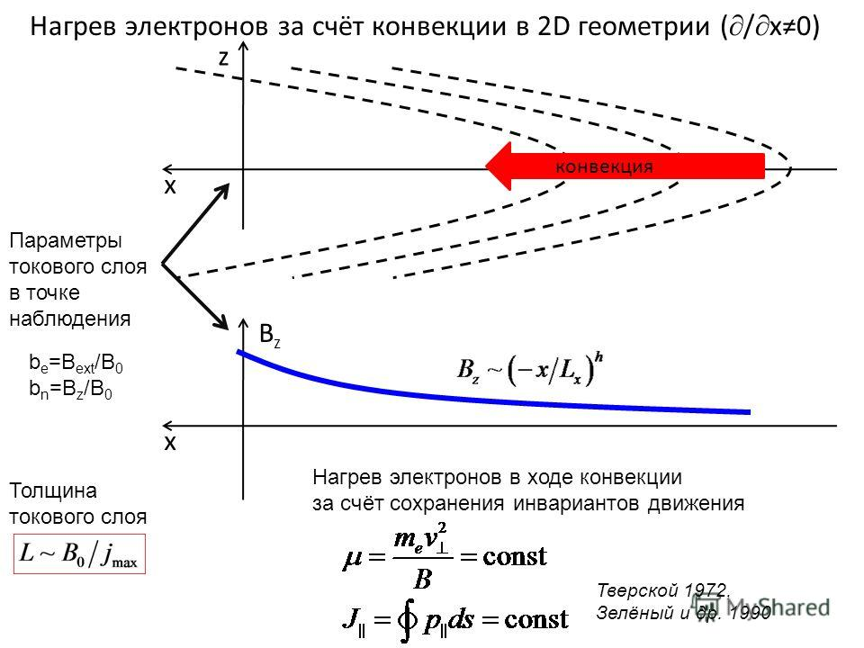 Нагрев электронов за счёт конвекции в 2D геометрии ( / x0) z x конвекция BzBz x Параметры токового слоя в точке наблюдения Толщина токового слоя b e =B ext /B 0 b n =B z /B 0 Тверской 1972, Зелёный и др. 1990 Нагрев электронов в ходе конвекции за счё