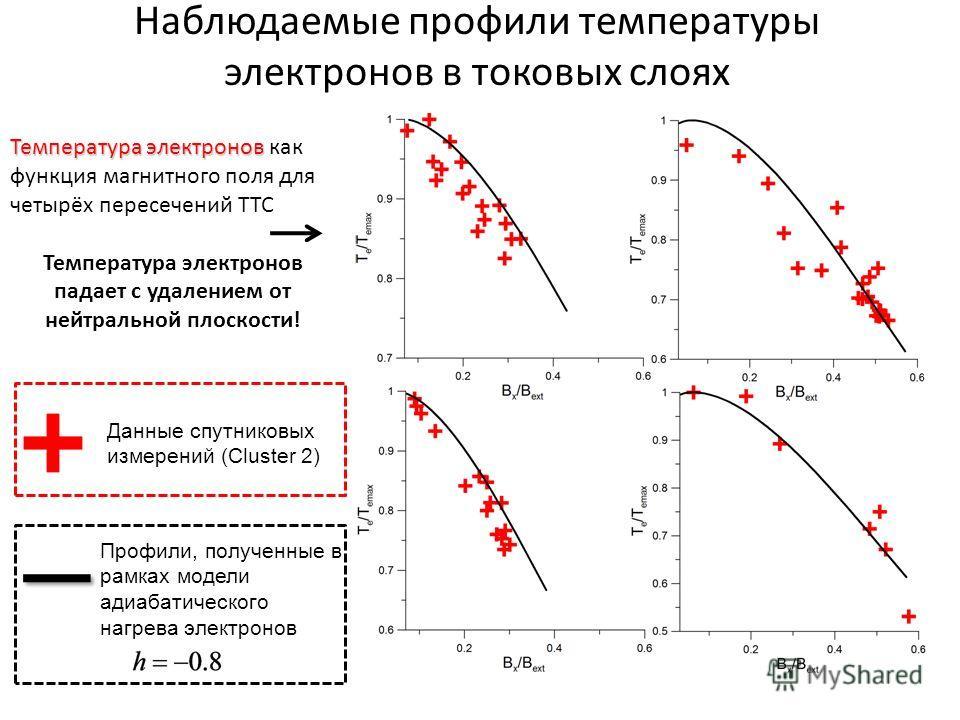 Наблюдаемые профили температуры электронов в токовых слоях Температура электронов Температура электронов как функция магнитного поля для четырёх пересечений ТТС Температура электронов падает с удалением от нейтральной плоскости! Данные спутниковых из