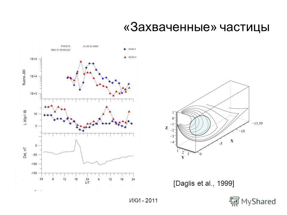 ИКИ - 2011 «Захваченные» частицы [Daglis et al., 1999]