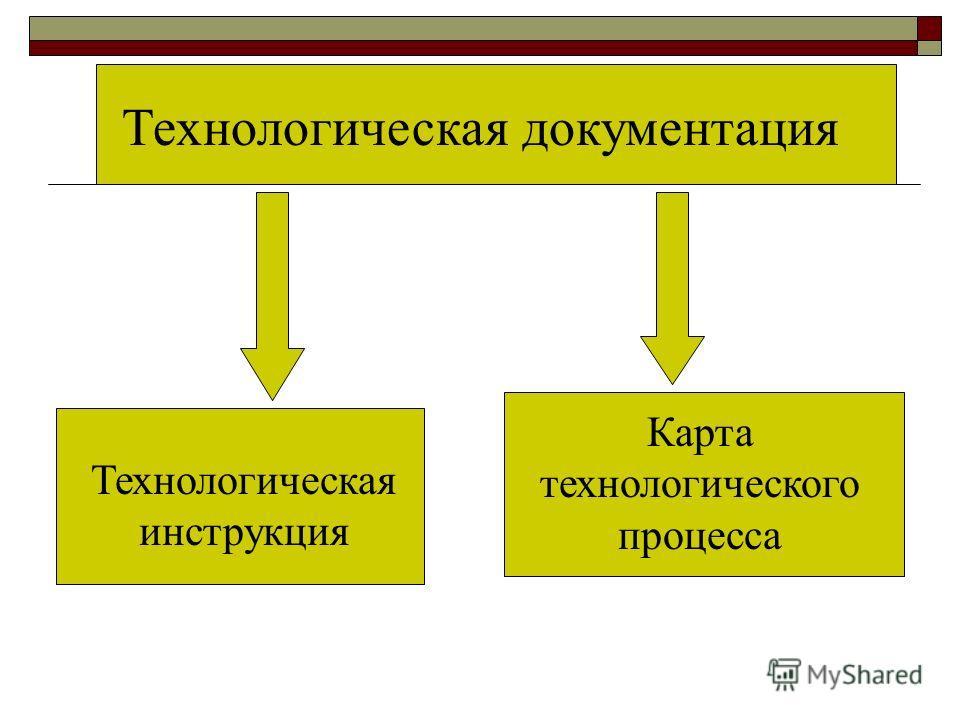 Технологическая документация Технологическая инструкция Карта технологического процесса