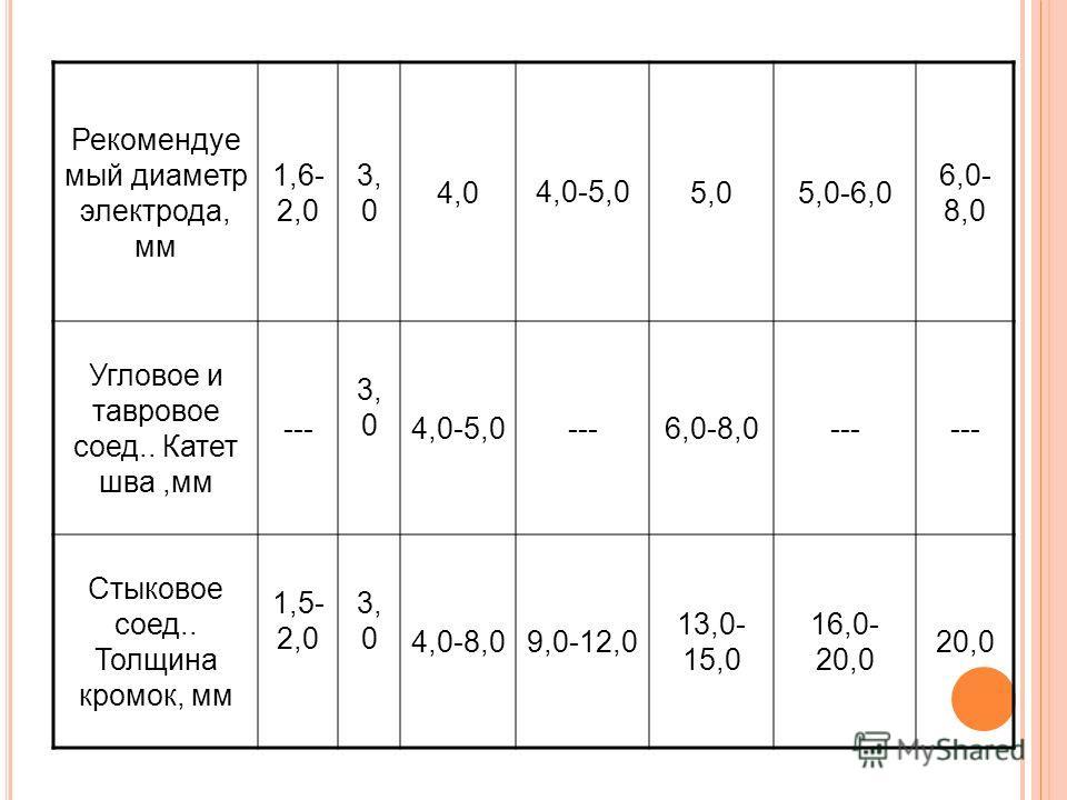 Рекомендуе мый диаметр электрода, мм 1,6- 2,0 3, 0 4,04,0-5,05,05,0-6,0 6,0- 8,0 Угловое и тавровое соед.. Катет шва,мм --- 3, 0 4,0-5,0---6,0-8,0--- Стыковое соед.. Толщина кромок, мм 1,5- 2,0 3, 0 4,0-8,09,0-12,0 13,0- 15,0 16,0- 20,0 20,0