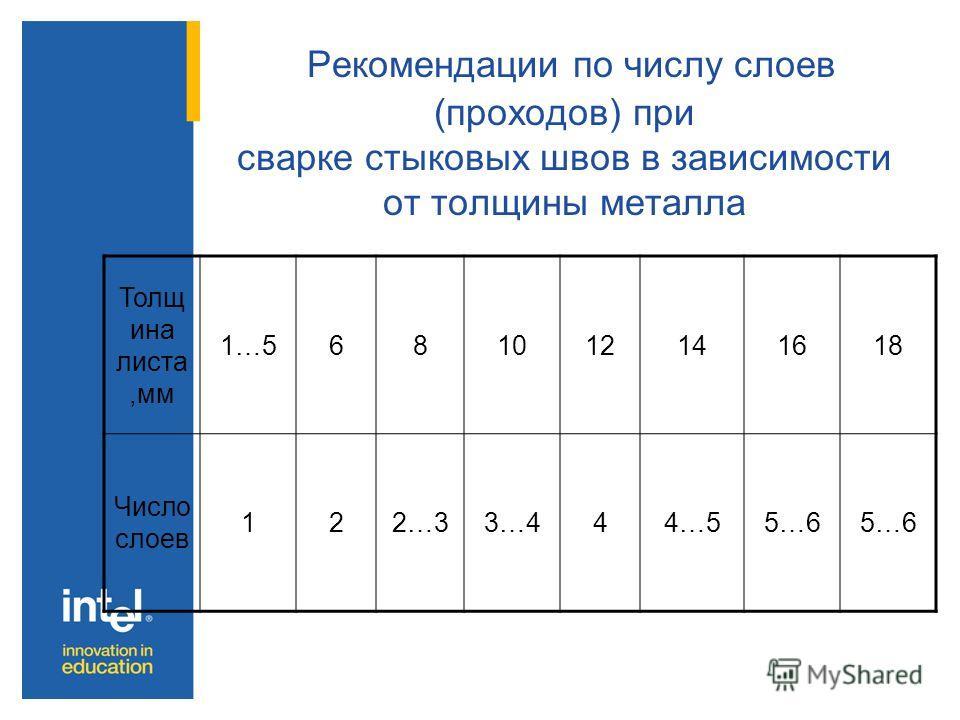 Рекомендации по числу слоев (проходов) при сварке стыковых швов в зависимости от толщины металла Толщ ина листа,мм 1…5681012141618 Число слоев 122…33…444…55…6
