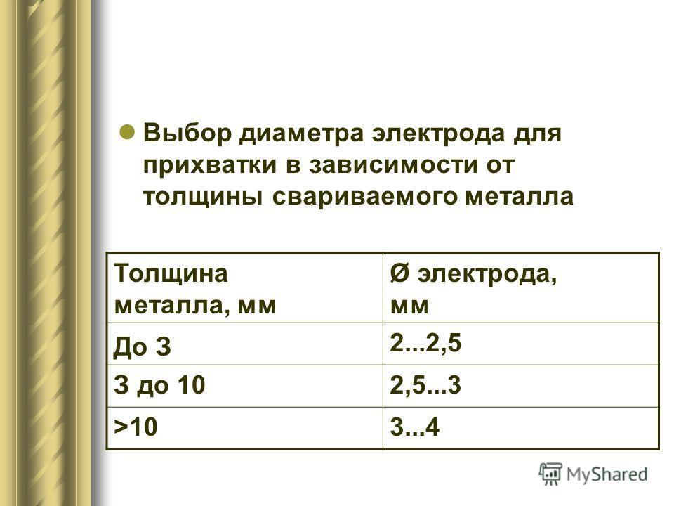 Выбор диаметра электрода для прихватки в зависимости от толщины свариваемого металла Толщина металла, мм Ø электрода, мм До З 2...2,5 З до 102,5...3 >103...4