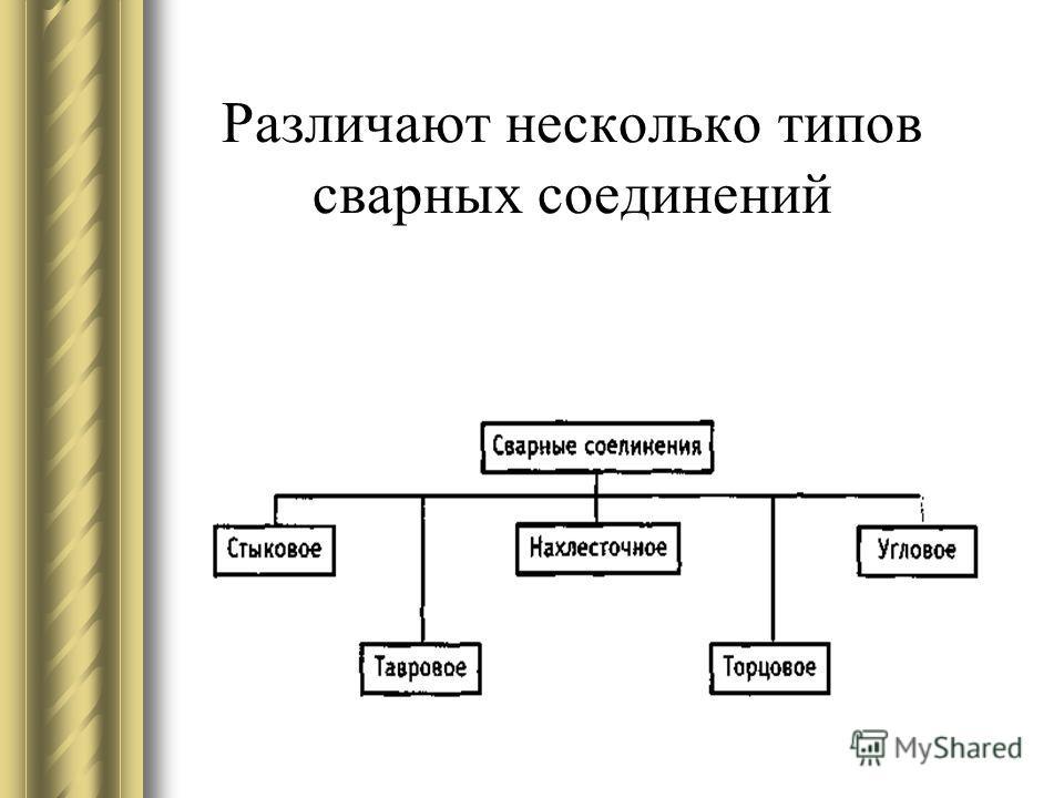 Различают несколько типов сварных соединений