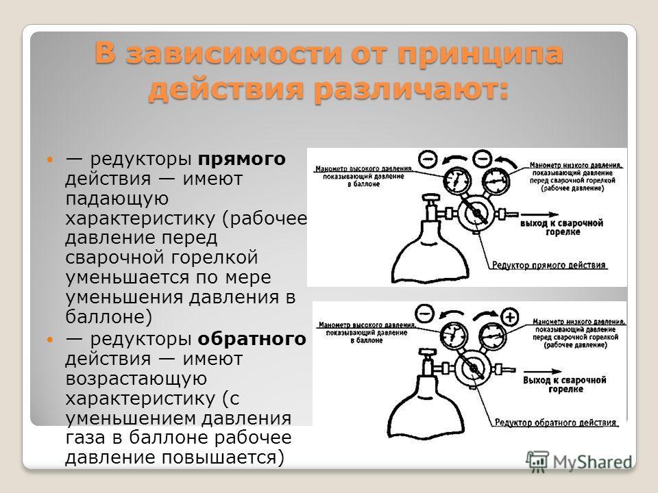 В зависимости от принципа действия различают: редукторы прямого действия имеют падающую характеристику (рабочее давление перед сварочной горелкой уменьшается по мере уменьшения давления в баллоне) редукторы обратного действия имеют возрастающую харак