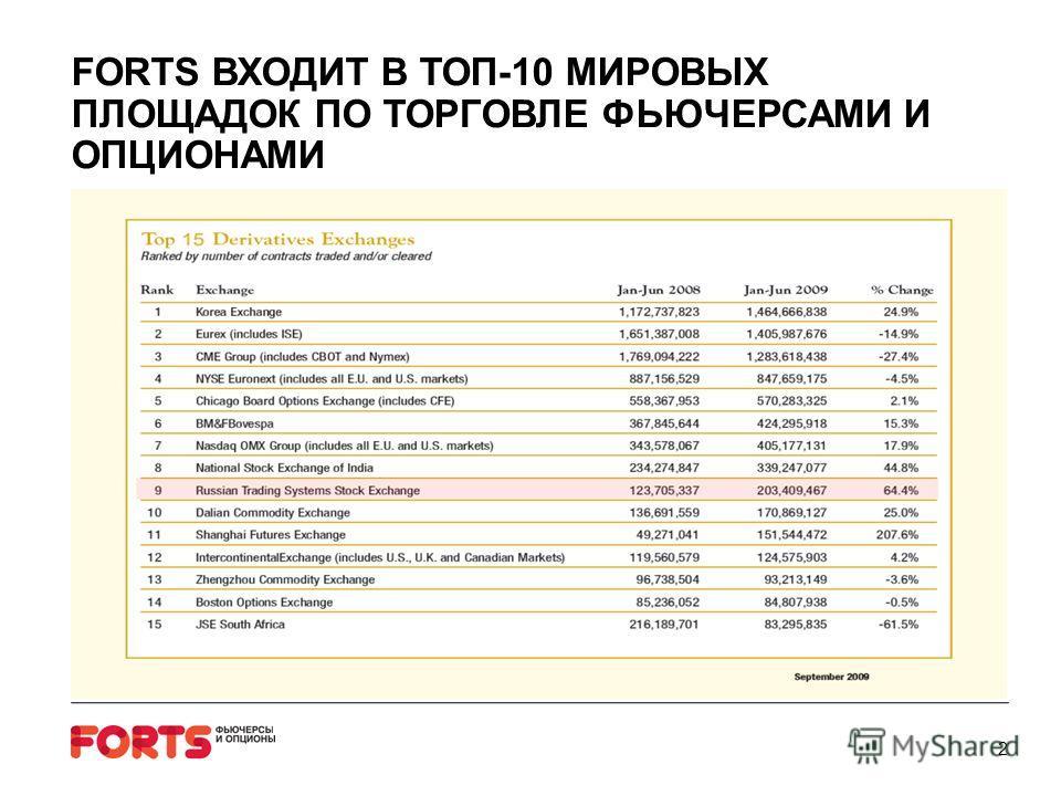 FORTS ВХОДИТ В ТОП-10 МИРОВЫХ ПЛОЩАДОК ПО ТОРГОВЛЕ ФЬЮЧЕРСАМИ И ОПЦИОНАМИ 2