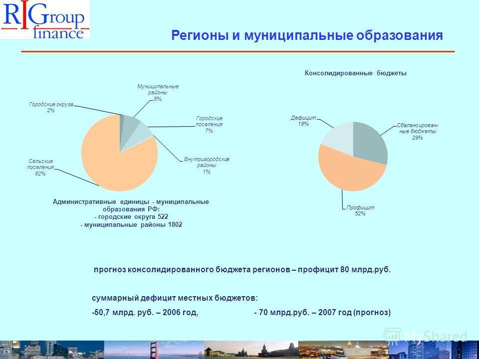 Регионы и муниципальные образования прогноз консолидированного бюджета регионов – профицит 80 млрд.руб. суммарный дефицит местных бюджетов: -50,7 млрд. руб. – 2006 год, - 70 млрд.руб. – 2007 год (прогноз)
