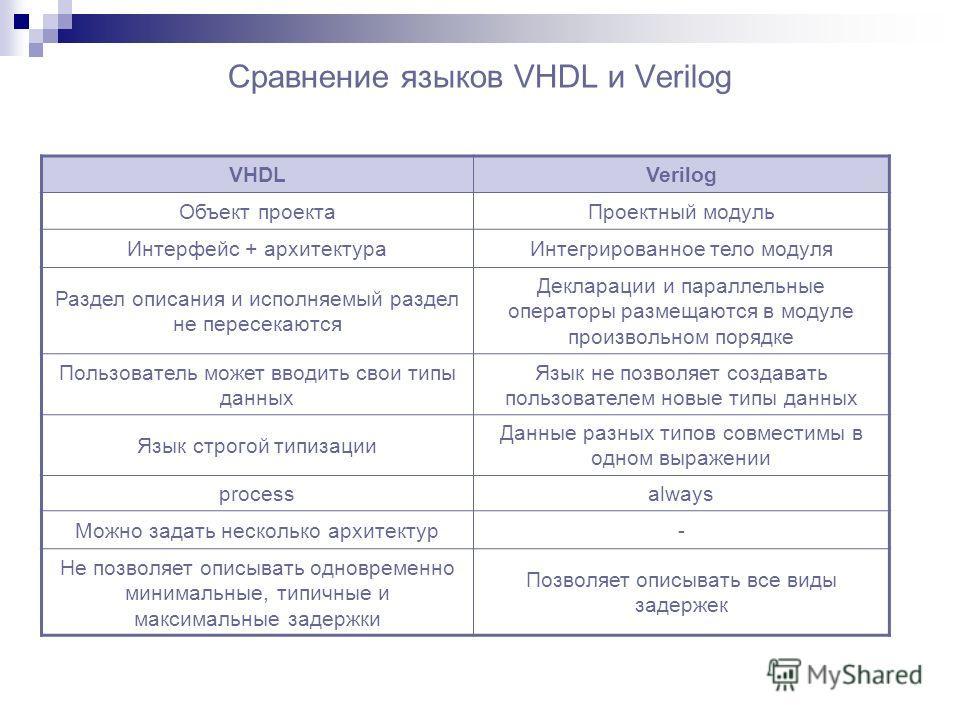Сравнение языков VHDL и Verilog VHDLVerilog Объект проектаПроектный модуль Интерфейс + архитектураИнтегрированное тело модуля Раздел описания и исполняемый раздел не пересекаются Декларации и параллельные операторы размещаются в модуле произвольном п
