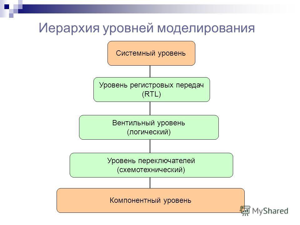 Иерархия уровней моделирования Системный уровень Уровень регистровых передач (RTL) Вентильный уровень (логический) Уровень переключателей (схемотехнический) Компонентный уровень