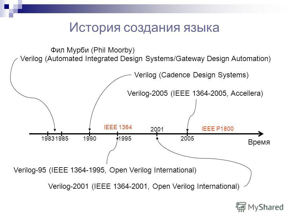 История создания языка Verilog (Automated Integrated Design Systems/Gateway Design Automation) Verilog (Cadence Design Systems) Verilog-95 (IEEE 1364-1995, Open Verilog International) Verilog-2001 (IEEE 1364-2001, Open Verilog International) Verilog-