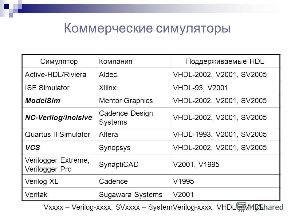 Коммерческие симуляторы СимуляторКомпанияПоддерживаемые HDL Active-HDL/RivieraAldecVHDL-2002, V2001, SV2005 ISE SimulatorXilinxVHDL-93, V2001 ModelSimMentor GraphicsVHDL-2002, V2001, SV2005 NC-Verilog/Incisive Cadence Design Systems VHDL-2002, V2001,