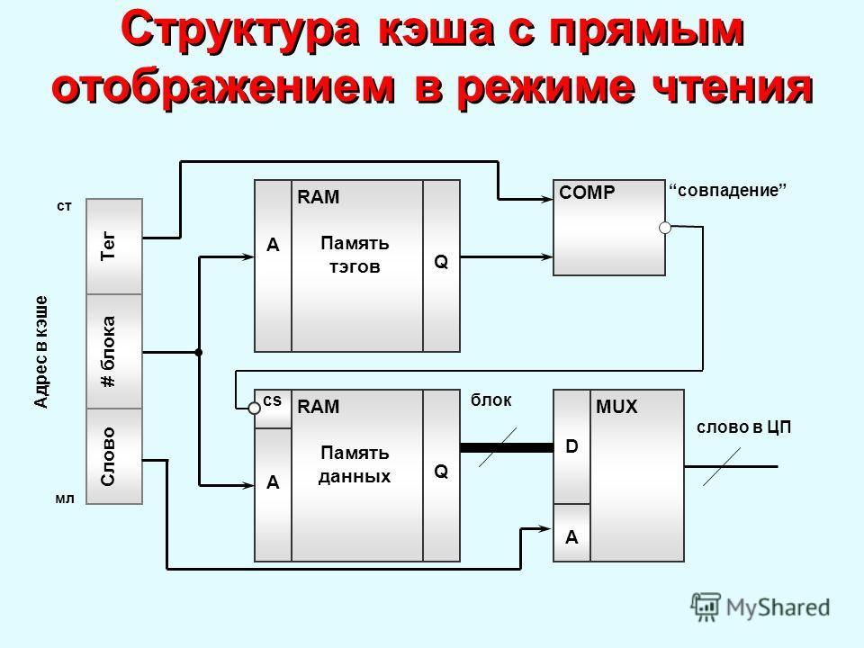 Структура кэша с прямым отображением в режиме чтения А RAM Память тэгов COMP A RAM Память данных D MUX cs Q Q A # блока Тег Слово блок слово в ЦП совпадение Адрес в кэше мл ст