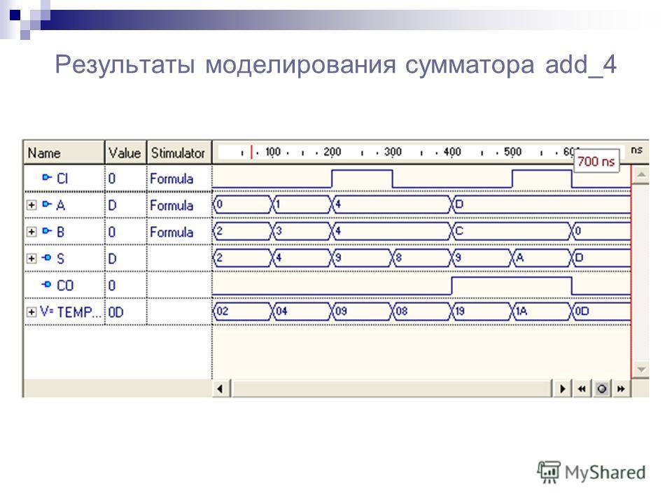 Результаты моделирования сумматора add_4