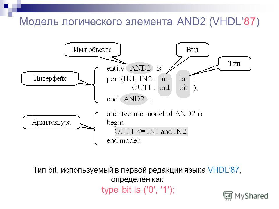 Модель логического элемента AND2 (VHDL87) Тип bit, используемый в первой редакции языка VHDL87, определён как type bit is ('0', '1');