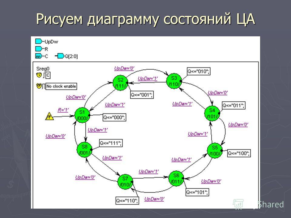 Рисуем диаграмму состояний ЦА