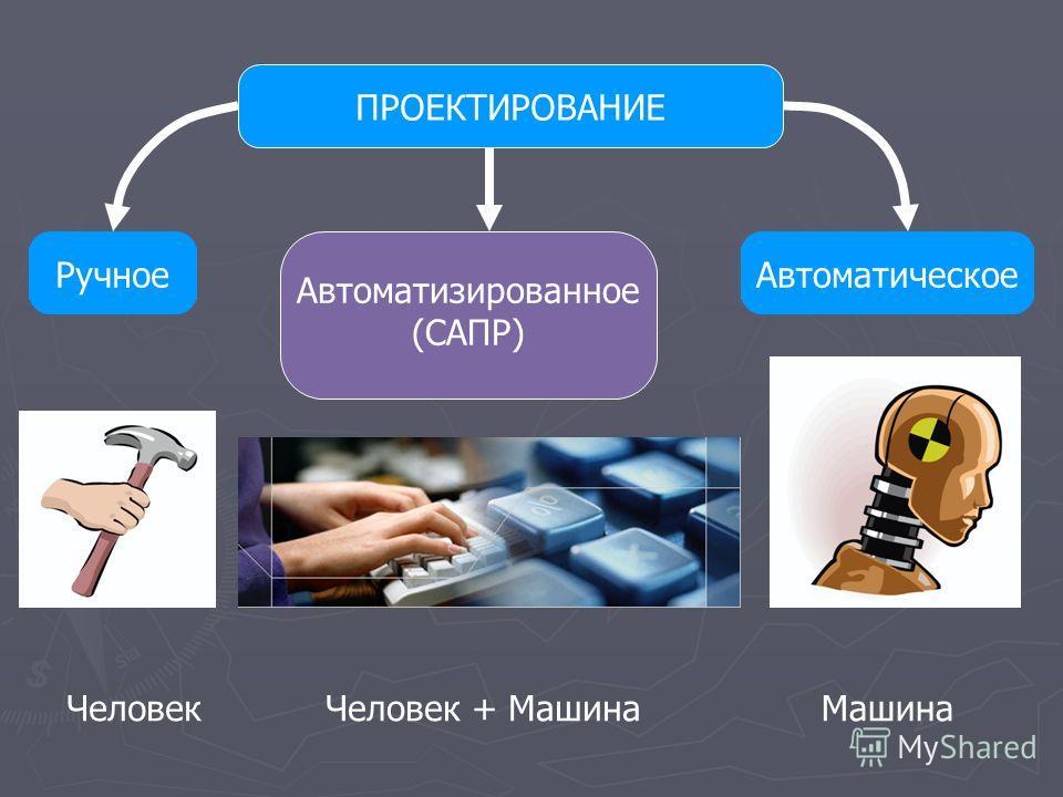 ПРОЕКТИРОВАНИЕРучноеАвтоматическое Автоматизированное (САПР) ЧеловекМашинаЧеловек + Машина