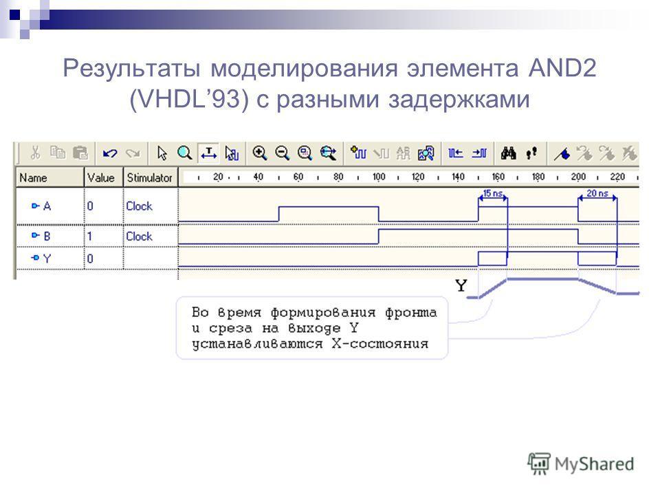 Результаты моделирования элемента AND2 (VHDL93) с разными задержками