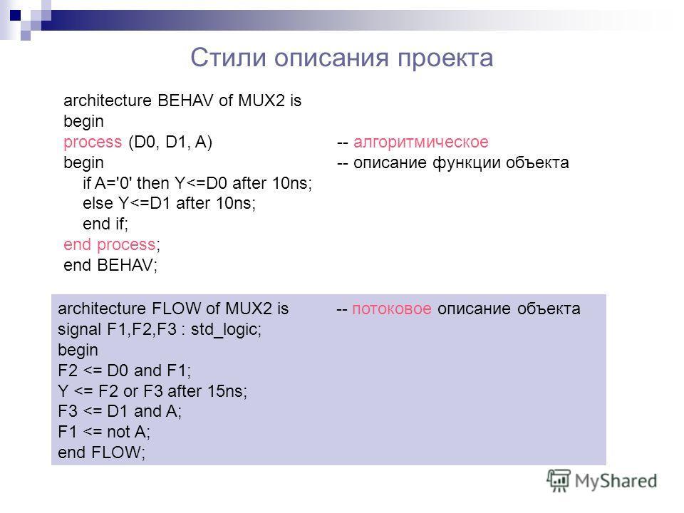 Стили описания проекта architecture BEHAV of MUX2 is begin process (D0, D1, A) -- алгоритмическое begin-- описание функции объекта if A='0' then Y