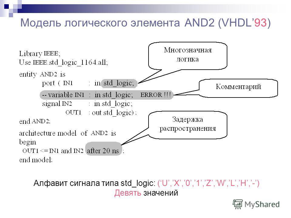 Модель логического элемента AND2 (VHDL93) Алфавит сигнала типа std_logic: (U,X,0,1,Z,W,L,H,-) Девять значений