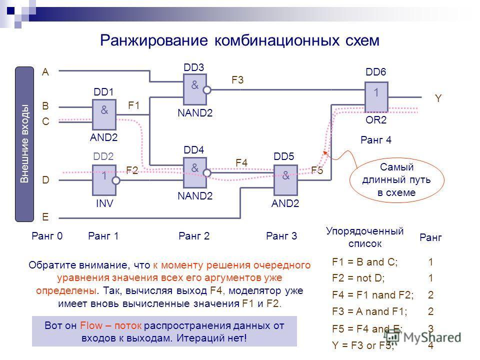 Ранжирование комбинационных схем F1 = B and C; Самый длинный путь в схеме Ранг 0Ранг 1Ранг 2 Ранг 3 Ранг 4 & AND2 & NAND2 & AND2 DD1 DD2 & NAND2 DD3 DD4 1 OR2 A B C D E F1 F2 F3 F4 F5 Y DD5 1 INV DD6 Упорядоченный список Обратите внимание, что к моме