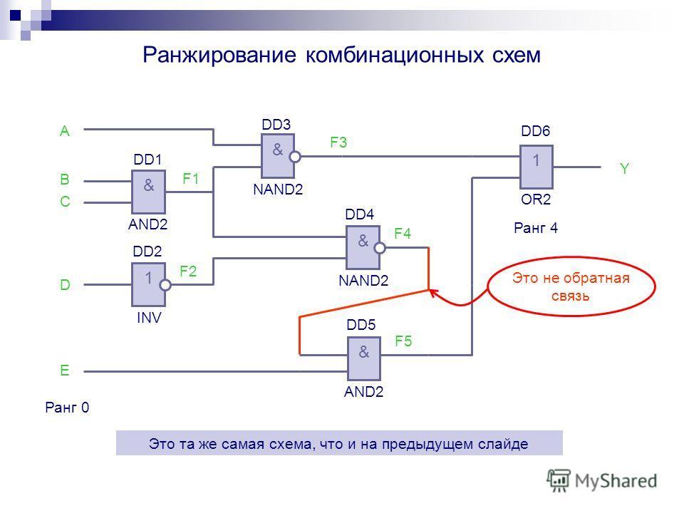 Ранжирование комбинационных схем Ранг 0 Ранг 4 & AND2 DD1 DD2 & NAND2 DD3 1 OR2 A B C D E F1 F2 F3 & NAND2 DD4 F4 Y F5 & AND2 DD5 1 INV DD6 Это та же самая схема, что и на предыдущем слайде Это не обратная связь