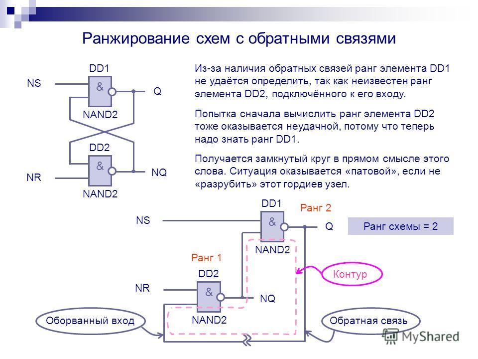 Ранжирование схем с обратными связями Из-за наличия обратных связей ранг элемента DD1 не удаётся определить, так как неизвестен ранг элемента DD2, подключённого к его входу. & NAND2 & DD1 DD2 NS NR Q NQ & NAND2 DD1 NS Q & NAND2 DD2 NR NQ Ранг 1 Ранг