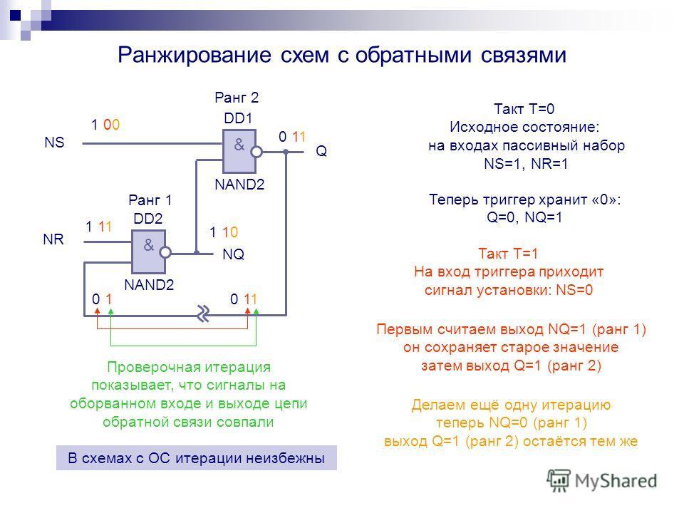 Ранжирование схем с обратными связями & NAND2 DD1 NS Q & NAND2 DD2 NR NQ 1 111 11 1 001 00 0 110 11 1 101 10 0 10 1 0 110 11 Проверочная итерация показывает, что сигналы на оборванном входе и выходе цепи обратной связи совпали Ранг 1 Ранг 2 Такт T=0