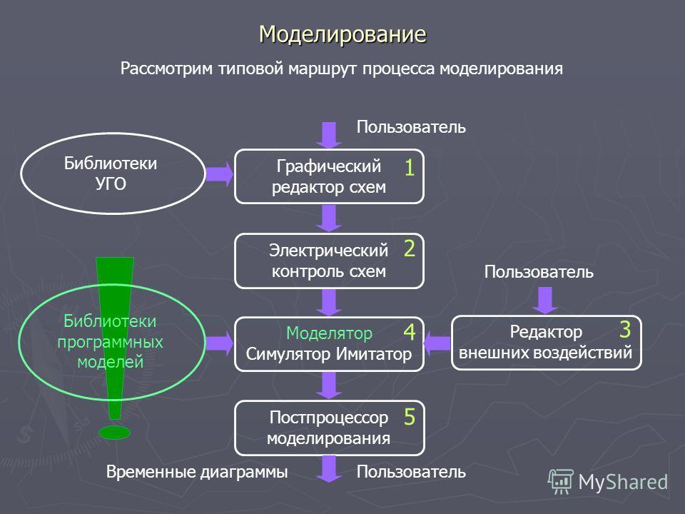 Моделирование Рассмотрим типовой маршрут процесса моделирования Пользователь Графический редактор схем Библиотеки УГО Электрический контроль схем Моделятор Симулятор Имитатор Библиотеки программных моделей Постпроцессор моделирования ПользовательВрем