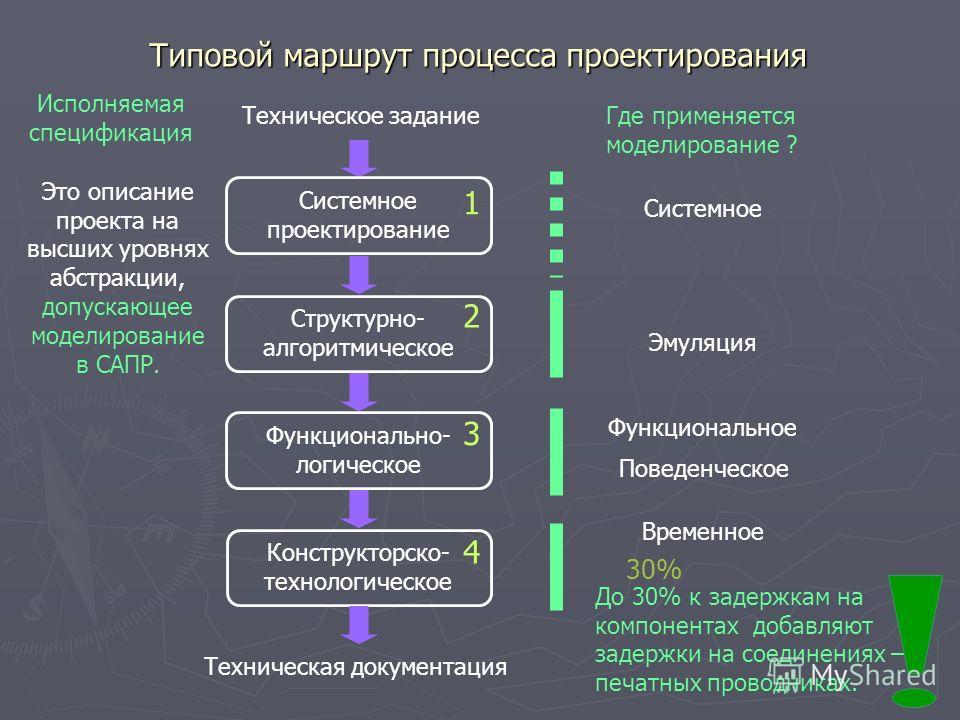 Типовой маршрут процесса проектирования Техническое задание Системное проектирование Структурно- алгоритмическое Функционально- логическое Конструкторско- технологическое Техническая документация 1 2 4 3 Где применяется моделирование ? Системное Эмул