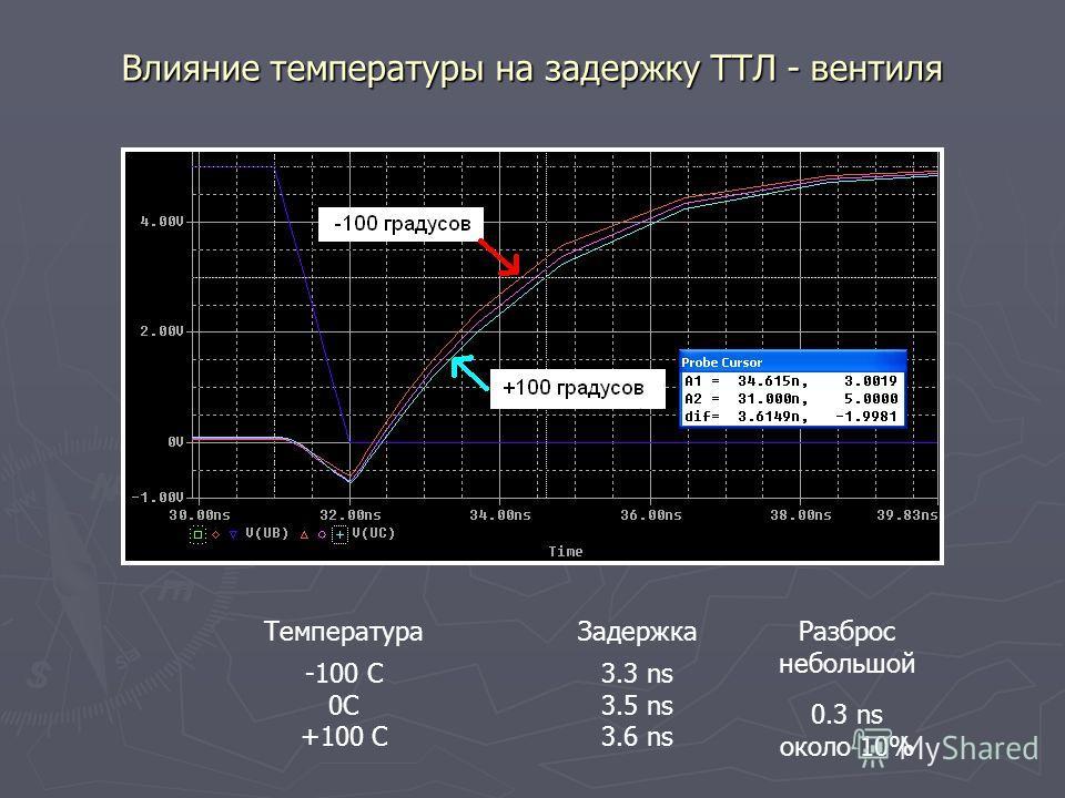 ТемператураЗадержка -100 C 0C +100 C 3.3 ns 3.5 ns 3.6 ns Разброс небольшой 0.3 ns около 10%